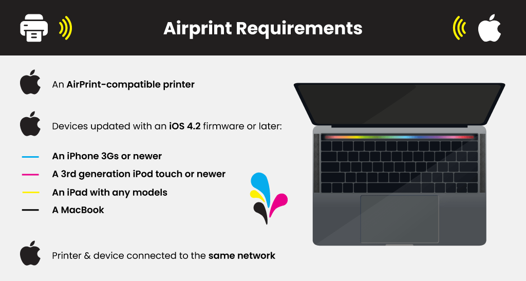 Airprint--Requirements