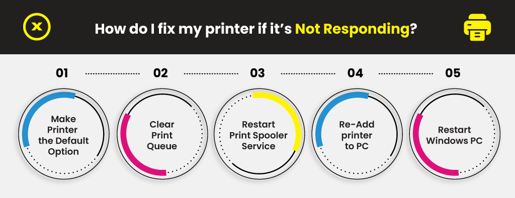 How-do-I-fix-my-printer-if-its-Not-Responding-1