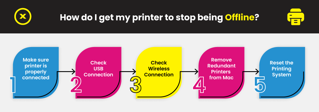 How-do-I-get-my-printer-to-stop-being-Offline