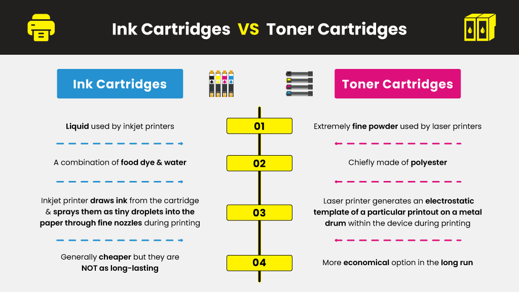 Ink-Cartridges--VS--Toner-Cartridges