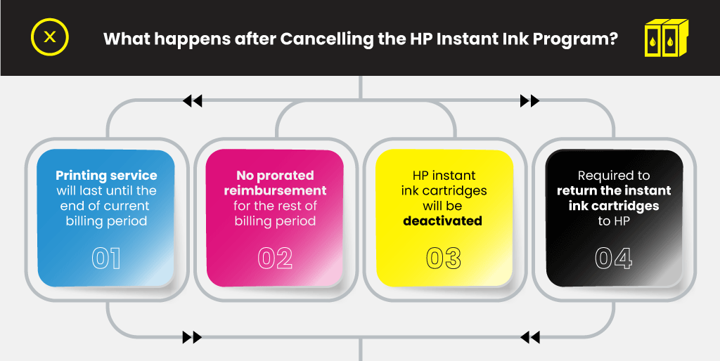 What-happens-after-Cancelling-the-HP-Instant-Ink-Program