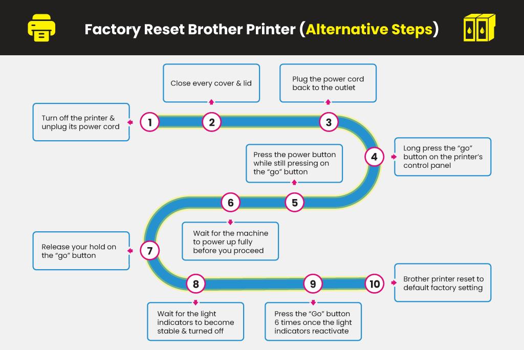 Factory-Reset-Brother-Printer-(Alternative-Steps)