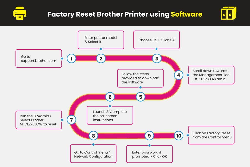 Factory-Reset-Brother-Printer-using-Software