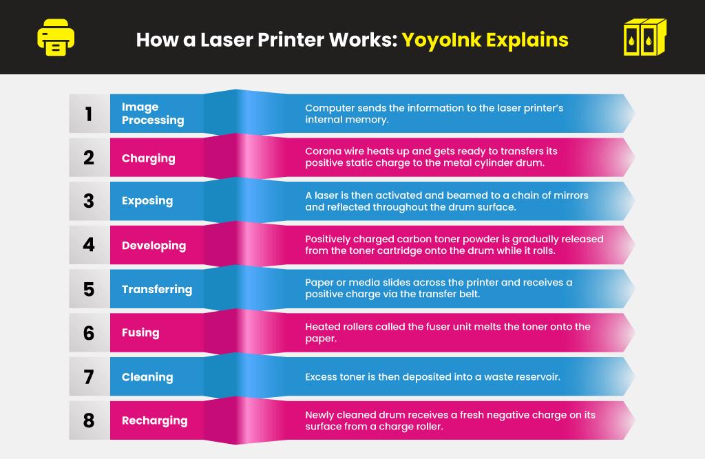 How-a-Laser-Printer-Works