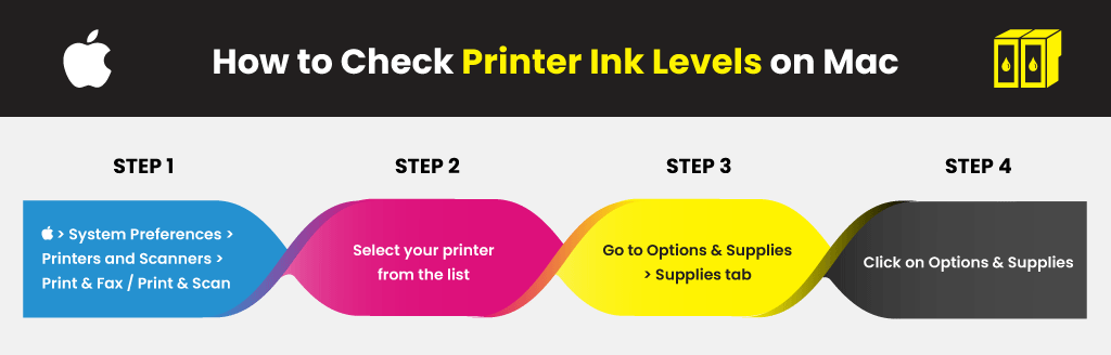 How-to-Check-Printer-Ink-Levels-on-Mac