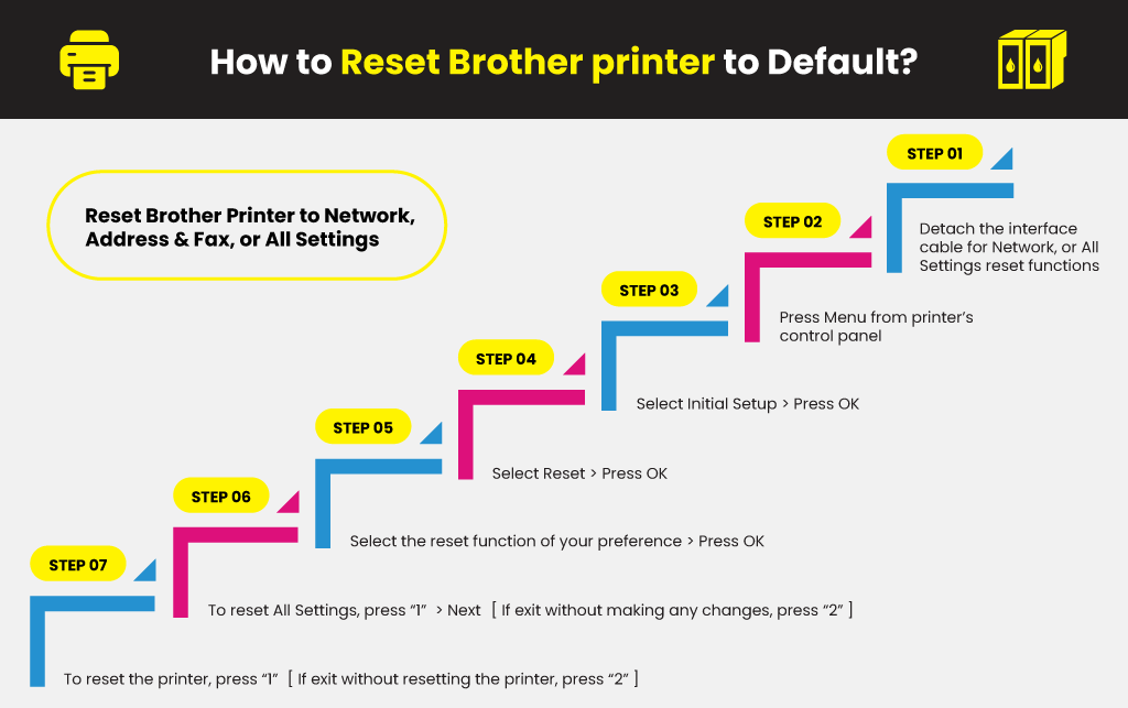 How-to-Reset-Brother-printer-to-Default