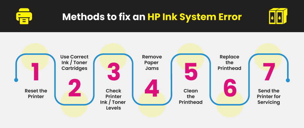 Methods-to-fix-an-HP-Ink-System-Error