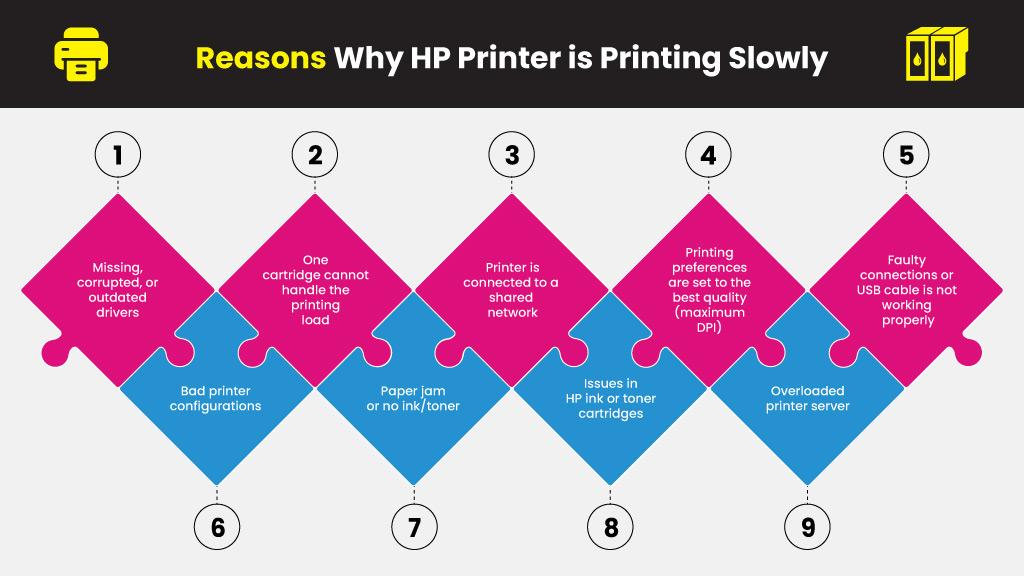 Reasons-Why-HP-Printer-is-Printing-Slowly