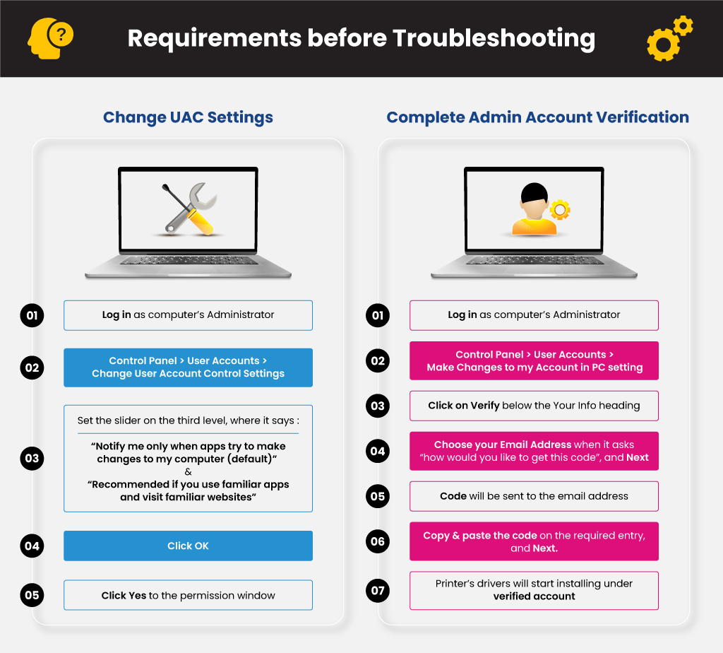 requirements-for-troubleshooting