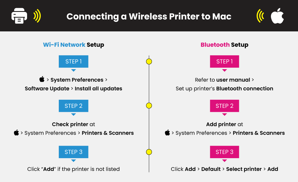 Connecting-a-Wireless-Printer-to-Mac
