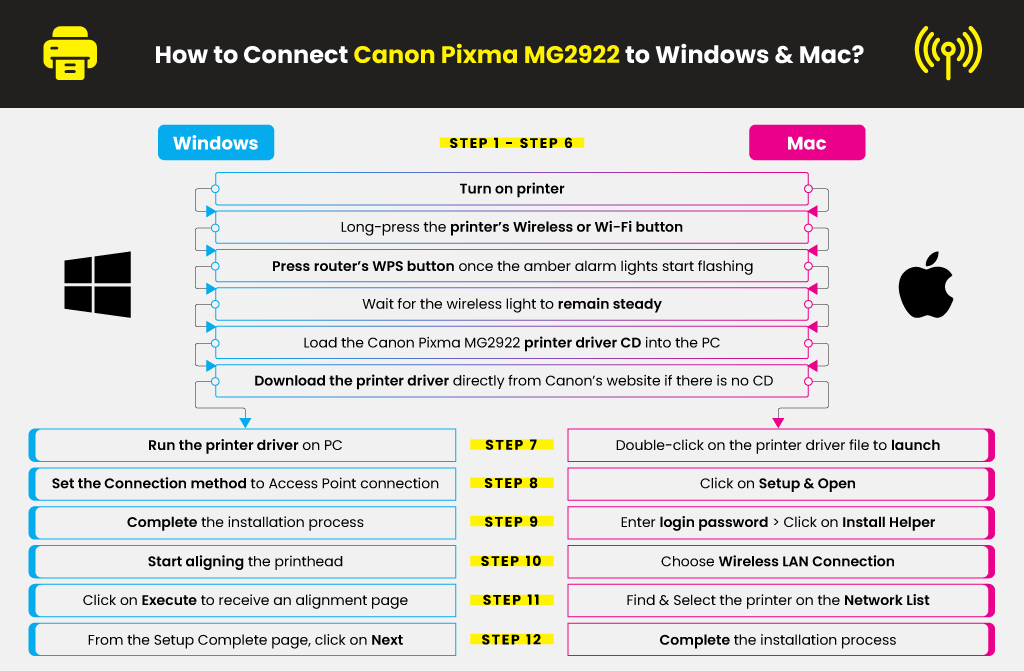 How-to-Connect-Canon-Pixma-MG2922-to-Windows-&-Mac